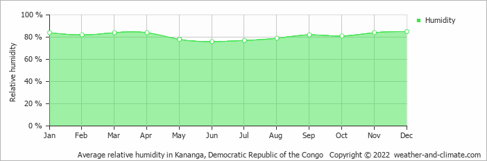 Average relative humidity in Kananga, Congo-Kinshasa   Copyright © 2018 www.weather-and-climate.com