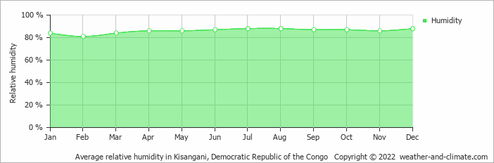 Average relative humidity in Kisangani, Congo-Kinshasa   Copyright © 2015 www.weather-and-climate.com