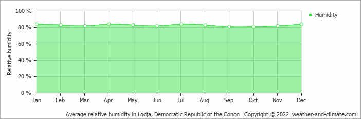 Average relative humidity in Lodja, Congo-Kinshasa   Copyright © 2018 www.weather-and-climate.com