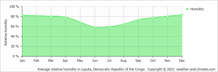 Average relative humidity in Luputa, Congo-Kinshasa   Copyright © 2018 www.weather-and-climate.com