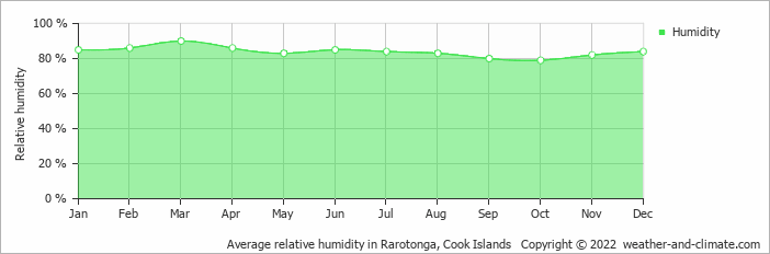 Average relative humidity in Rarotonga, Cook Islands   Copyright © 2018 www.weather-and-climate.com