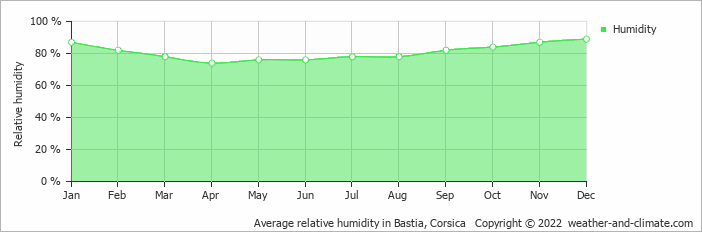 Average relative humidity in Bastia, Corsica   Copyright © 2017 www.weather-and-climate.com