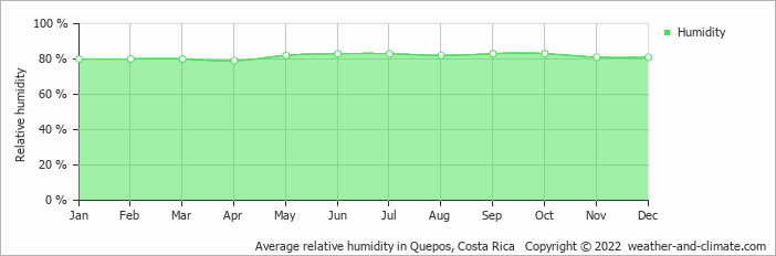 Average relative humidity in Quepos, Costa Rica   Copyright © 2020 www.weather-and-climate.com