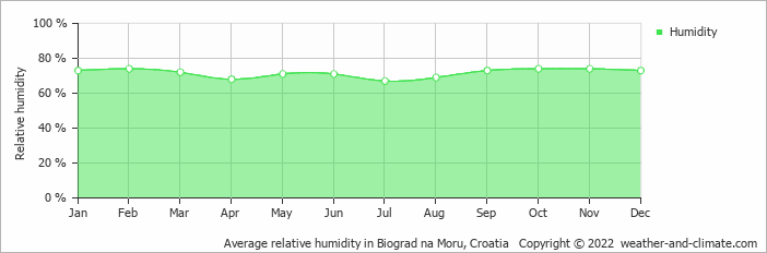 Average relative humidity in Banja Luka, Bosnia & Herzegovina   Copyright © 2017 www.weather-and-climate.com