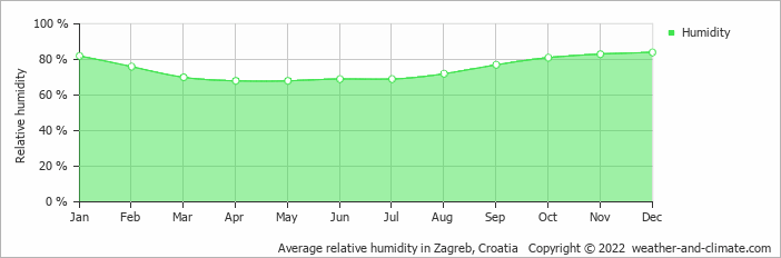 Average Monthly Humidity In Kostanjevac Zagreb County Croatia