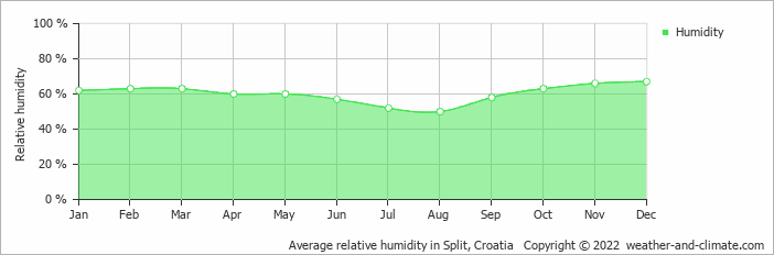 Average relative humidity in Split, Croatia   Copyright © 2018 www.weather-and-climate.com