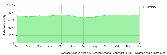 Average relative humidity in Zadar, Croatia   Copyright © 2019 www.weather-and-climate.com