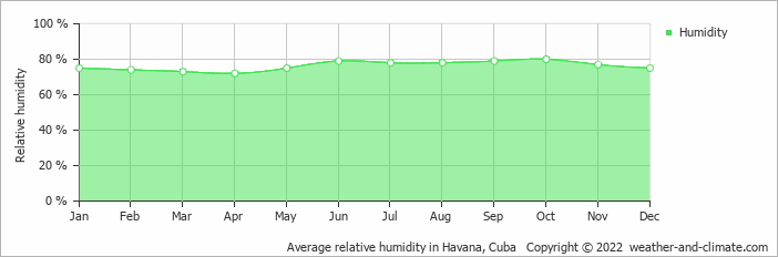 Average relative humidity in Havana, Cuba   Copyright © 2017 www.weather-and-climate.com