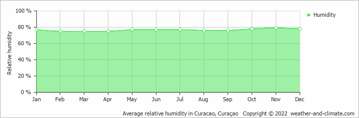 Average relative humidity in Curacao, Curaçao   Copyright © 2018 www.weather-and-climate.com