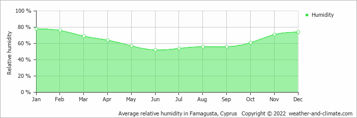 Average relative humidity in Famagusta, Cyprus   Copyright © 2020 www.weather-and-climate.com