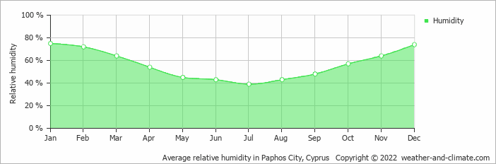 Average relative humidity in Paphos City, Cyprus   Copyright © 2020 www.weather-and-climate.com