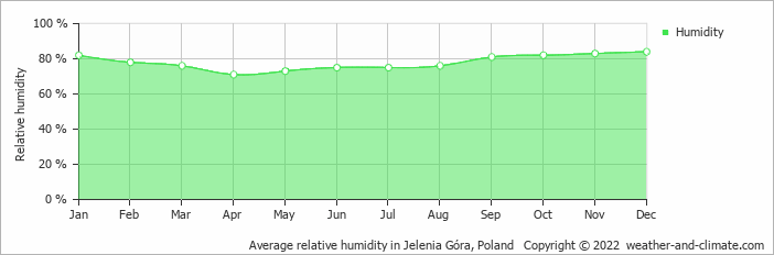 Average relative humidity in Klodzko, Poland   Copyright © 2017 www.weather-and-climate.com