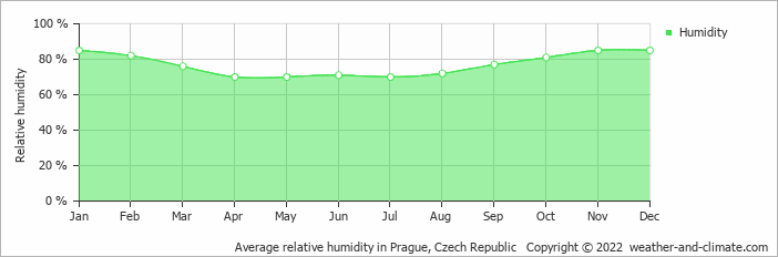 Average relative humidity in Prague, Czech Republic   Copyright © 2017 www.weather-and-climate.com