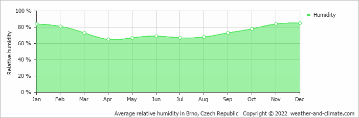 Average relative humidity in Brno, Czech Republic   Copyright © 2017 www.weather-and-climate.com