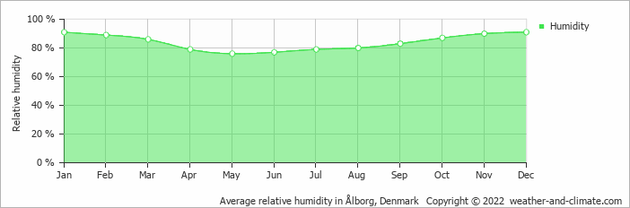 Average relative humidity in Ålborg, Denmark   Copyright © 2017 www.weather-and-climate.com
