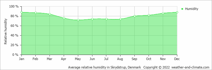 Average relative humidity in Skrydstrup, Denmark   Copyright © 2018 www.weather-and-climate.com