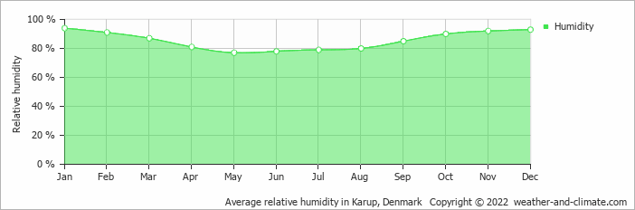 Average relative humidity in Karup, Denmark   Copyright © 2017 www.weather-and-climate.com