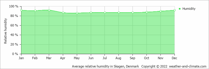 Average relative humidity in Ålborg, Denmark   Copyright © 2018 www.weather-and-climate.com