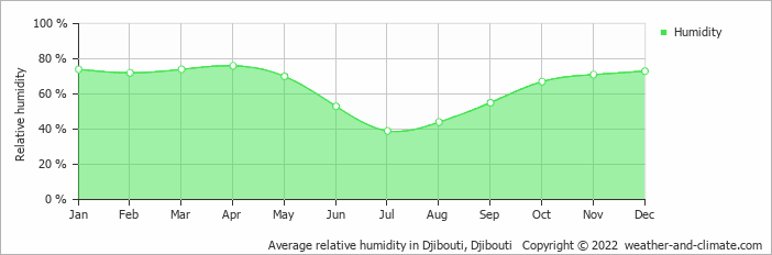 Average relative humidity in Djibouti, Djibouti   Copyright © 2018 www.weather-and-climate.com