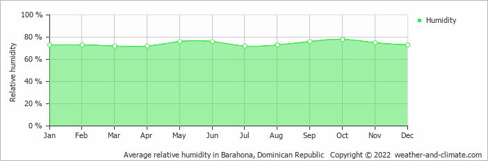 Average relative humidity in Barahona, Dominican Republic   Copyright © 2017 www.weather-and-climate.com