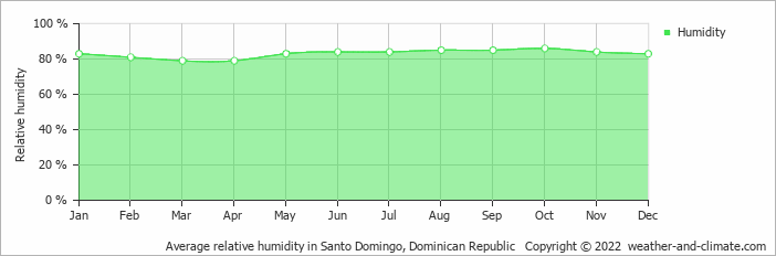 Average relative humidity in Santo Domingo, Dominican Republic   Copyright © 2018 www.weather-and-climate.com