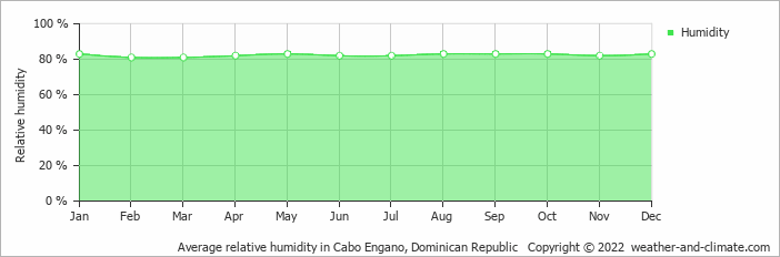 Average relative humidity in Cabo Engano, Dominican Republic   Copyright © 2017 www.weather-and-climate.com