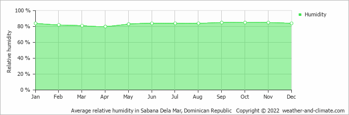 Average relative humidity in Sabana Dela Mar, Dominican Republic   Copyright © 2020 www.weather-and-climate.com