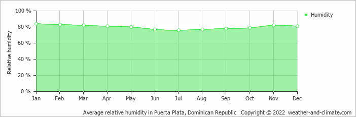 Average relative humidity in Puerta Plata, Dominican Republic   Copyright © 2017 www.weather-and-climate.com