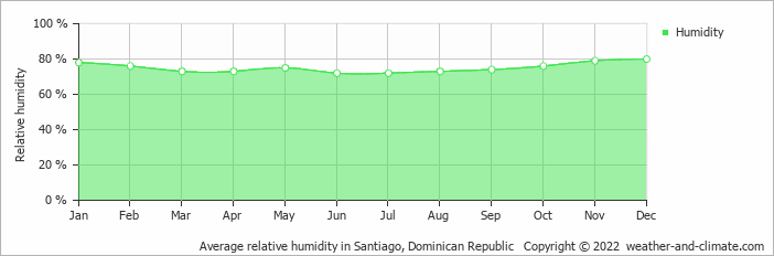 Average relative humidity in Santiago, Dominican Republic   Copyright © 2017 www.weather-and-climate.com