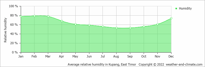 Average relative humidity in Kupang, East Timor   Copyright © 2019 www.weather-and-climate.com