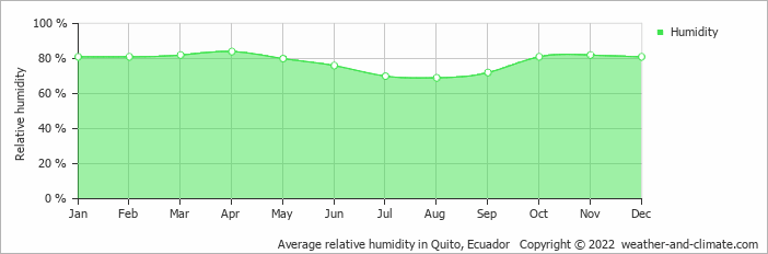 Average relative humidity in Quito, Ecuador   Copyright © 2015 www.weather-and-climate.com