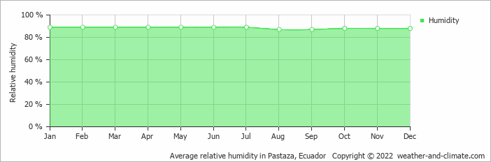 Average relative humidity in Pastaza, Ecuador   Copyright © 2020 www.weather-and-climate.com