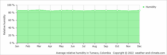 Average relative humidity in Tumaco, Colombia   Copyright © 2017 www.weather-and-climate.com