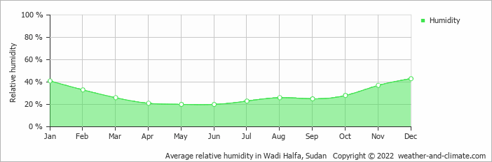Average relative humidity in Wadi Halfa, Sudan   Copyright © 2017 www.weather-and-climate.com