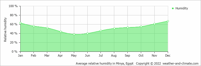 Average relative humidity in Asyut, Egypt   Copyright © 2017 www.weather-and-climate.com