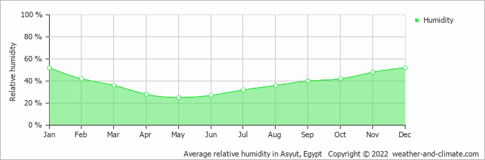 Average relative humidity in Asyut, Egypt   Copyright © 2020 www.weather-and-climate.com