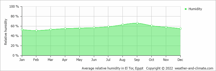 Average relative humidity in El Tor, Egypt   Copyright © 2017 www.weather-and-climate.com