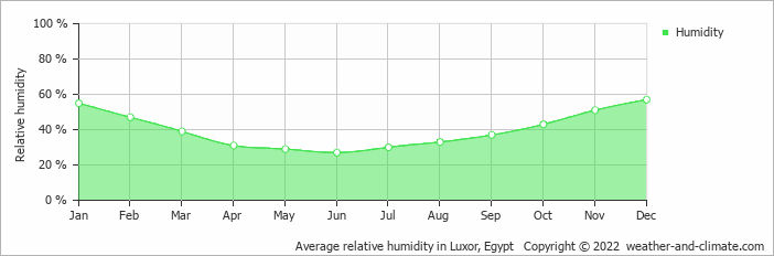 Average relative humidity in Luxor, Egypt   Copyright © 2020 www.weather-and-climate.com