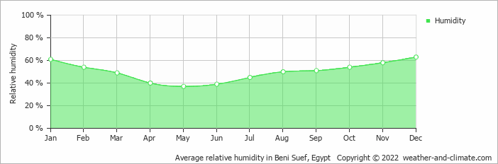 Average relative humidity in Cairo, Egypt   Copyright © 2019 www.weather-and-climate.com