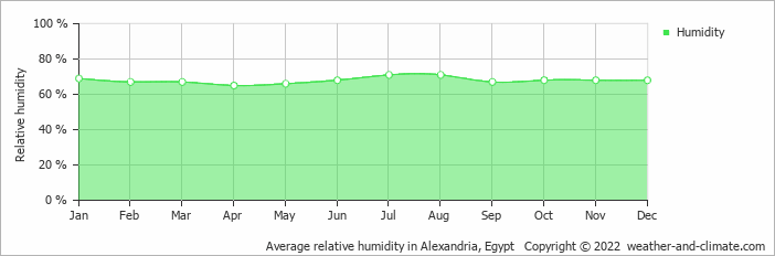 Average relative humidity in Alexandria, Egypt   Copyright © 2018 www.weather-and-climate.com