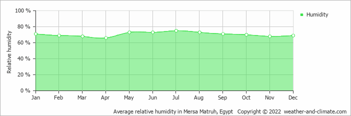 Average relative humidity in Mersa Matruh, Egypt   Copyright © 2020 www.weather-and-climate.com