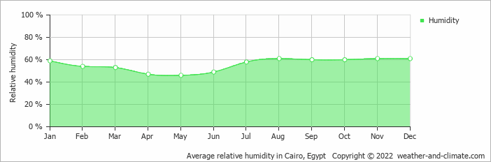 Average relative humidity in Cairo, Egypt   Copyright © 2020 www.weather-and-climate.com