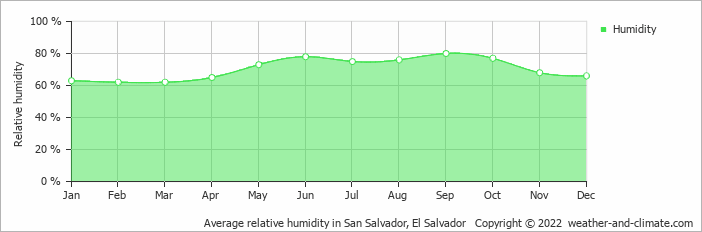 Average relative humidity in San Salvador, El Salvador   Copyright © 2017 www.weather-and-climate.com