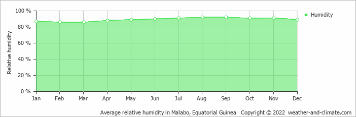 Average relative humidity in Malabo, Equatorial Guinea   Copyright © 2019 www.weather-and-climate.com