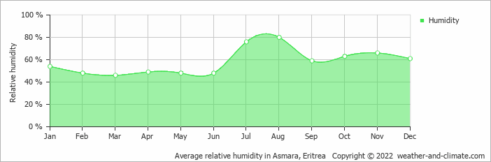 Average relative humidity in Asmara, Eritrea   Copyright © 2018 www.weather-and-climate.com