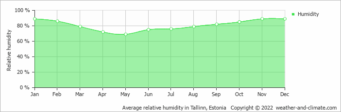 Average relative humidity in Tallinn, Estonia   Copyright © 2019 www.weather-and-climate.com
