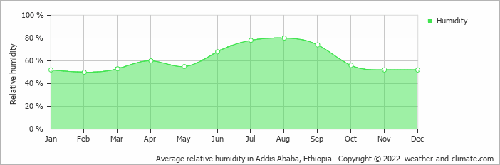 Average relative humidity in Addis Ababa, Ethiopia   Copyright © 2017 www.weather-and-climate.com