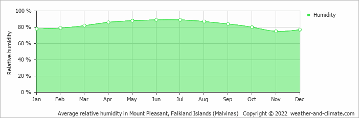 Average relative humidity in Mount Pleasant, Falkland Islands (Malvinas)   Copyright © 2018 www.weather-and-climate.com