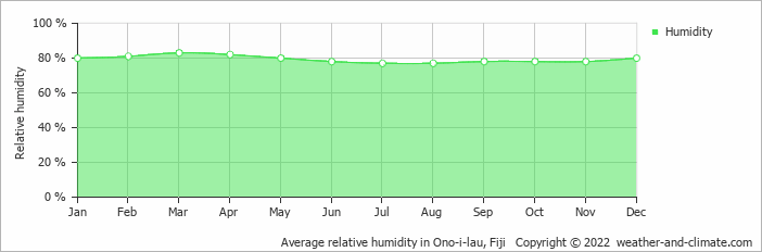 Average relative humidity in Ono-i-lau, Fiji   Copyright © 2017 www.weather-and-climate.com