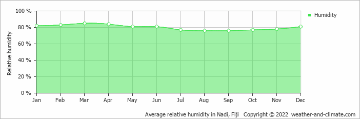 Average relative humidity in Nadi, Fiji   Copyright © 2018 www.weather-and-climate.com